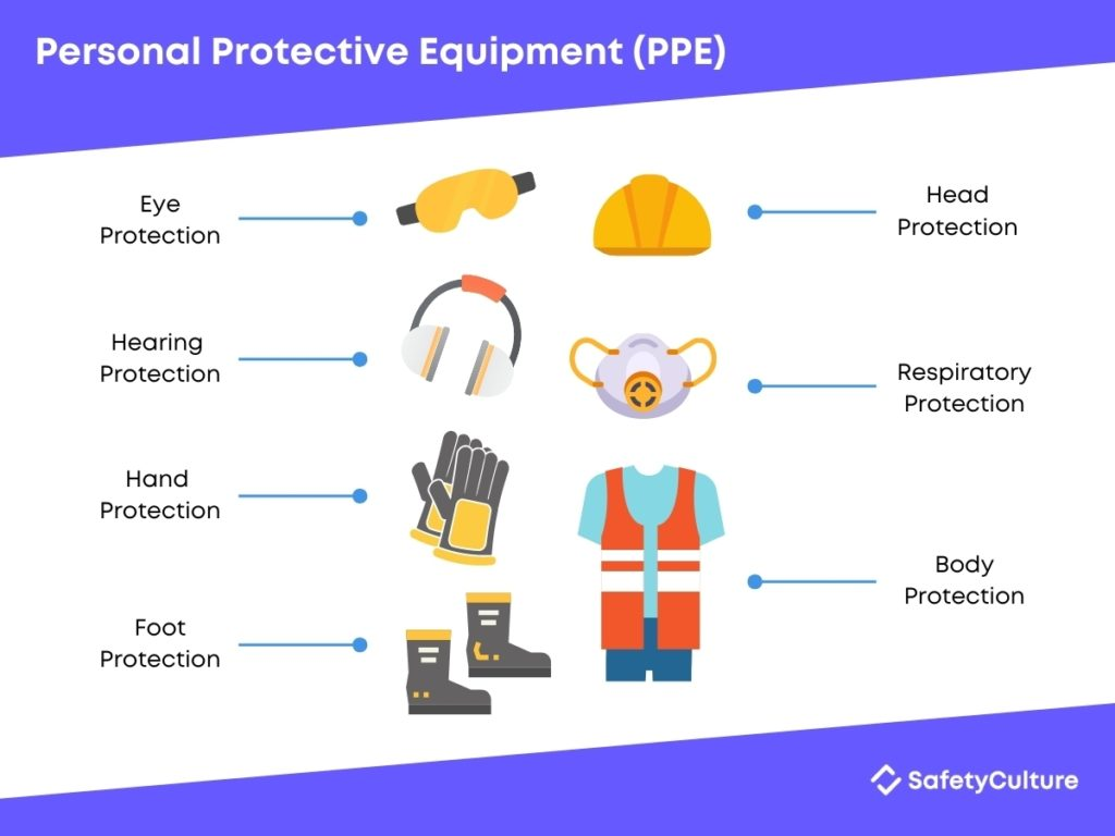 Categories of Personal Protective Equipment – PPE